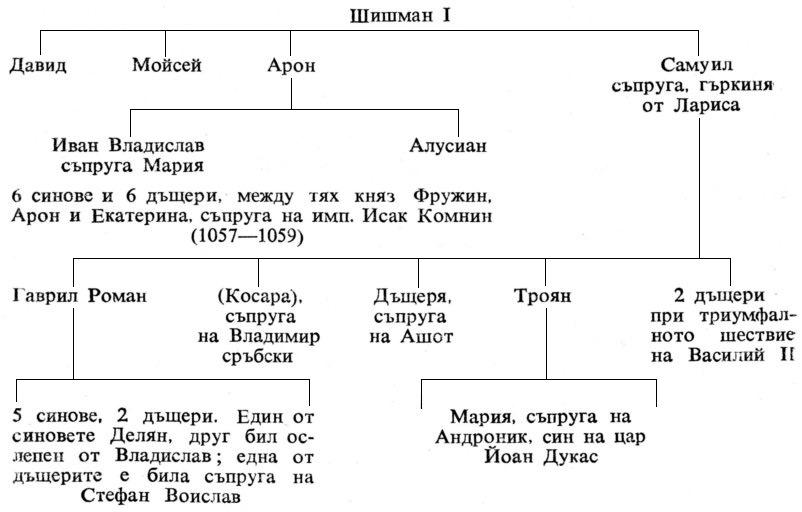 Македонски Шишмановци